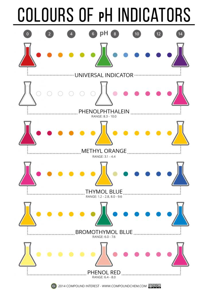 Colours-of-pH-Indicators-POST