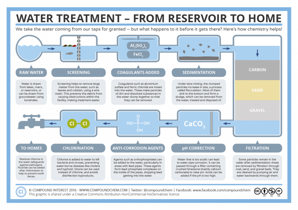 The-Water-Treatment-Process