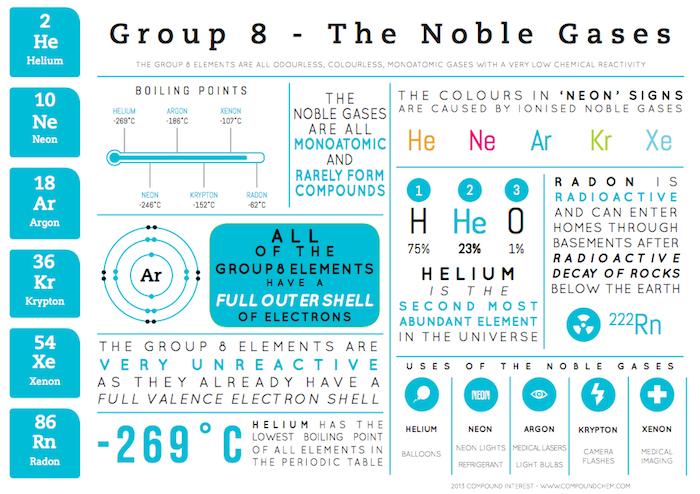 9 5 Noble Gases Group 8 Mr Cartlidge S Senegal Science Blog