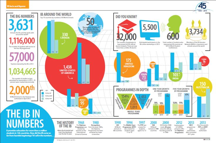 The IB in numbers